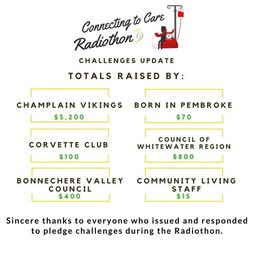 Radiothon Challenges Update