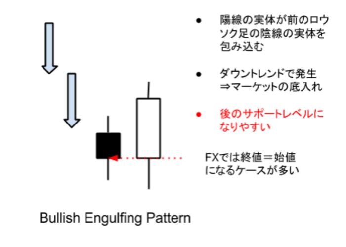 プライスアクション・トレード教室:FXでも高勝率(67%)ロウソク足パターンはこれ!●ブリッシュ・エンガルフィング・パターン(Bullish Engulfing Pattern)編(Vol.014)