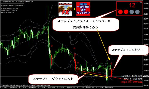 プライスアクション・トレード 【プライス・ストラクチャーFX】+【一目トレンドライン】2-3