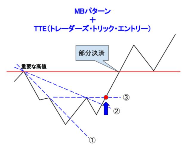 プライスアクション_MBパターン+TTE_くまひげ先生