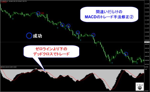 くまひげ先生の間違いだらけのMACDトレードを修正する