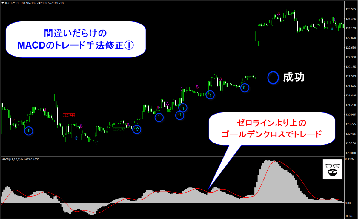 【実践】間違いだらけのMACDトレード手法を修正しよう!◆トレードに固定概念は不要である!