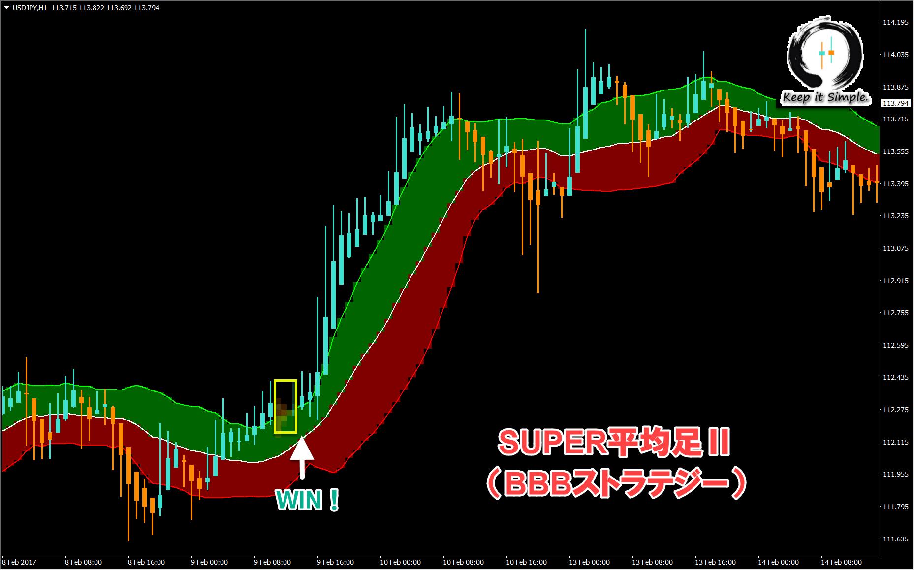 SUPER平均足2_BBBストラテジー_くまひげ先生のトレード戦略