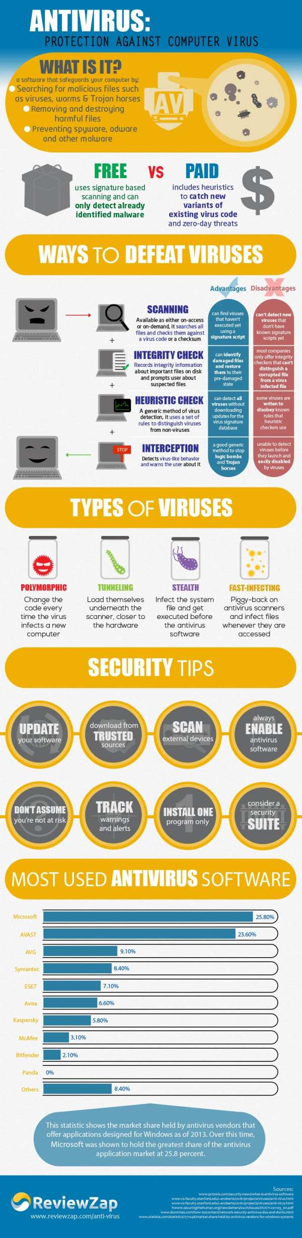 Free antivirus Software vs paid - infographic