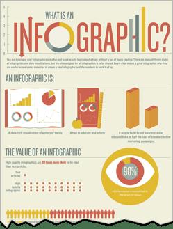 Google Adwords vs Content Marketing Infographic