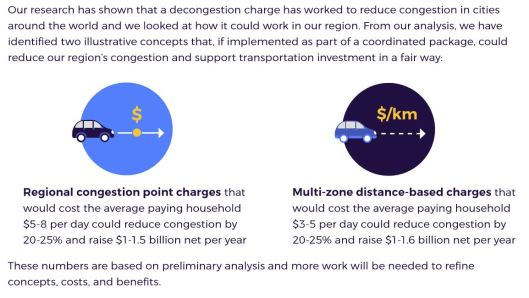 Congestion.Charges