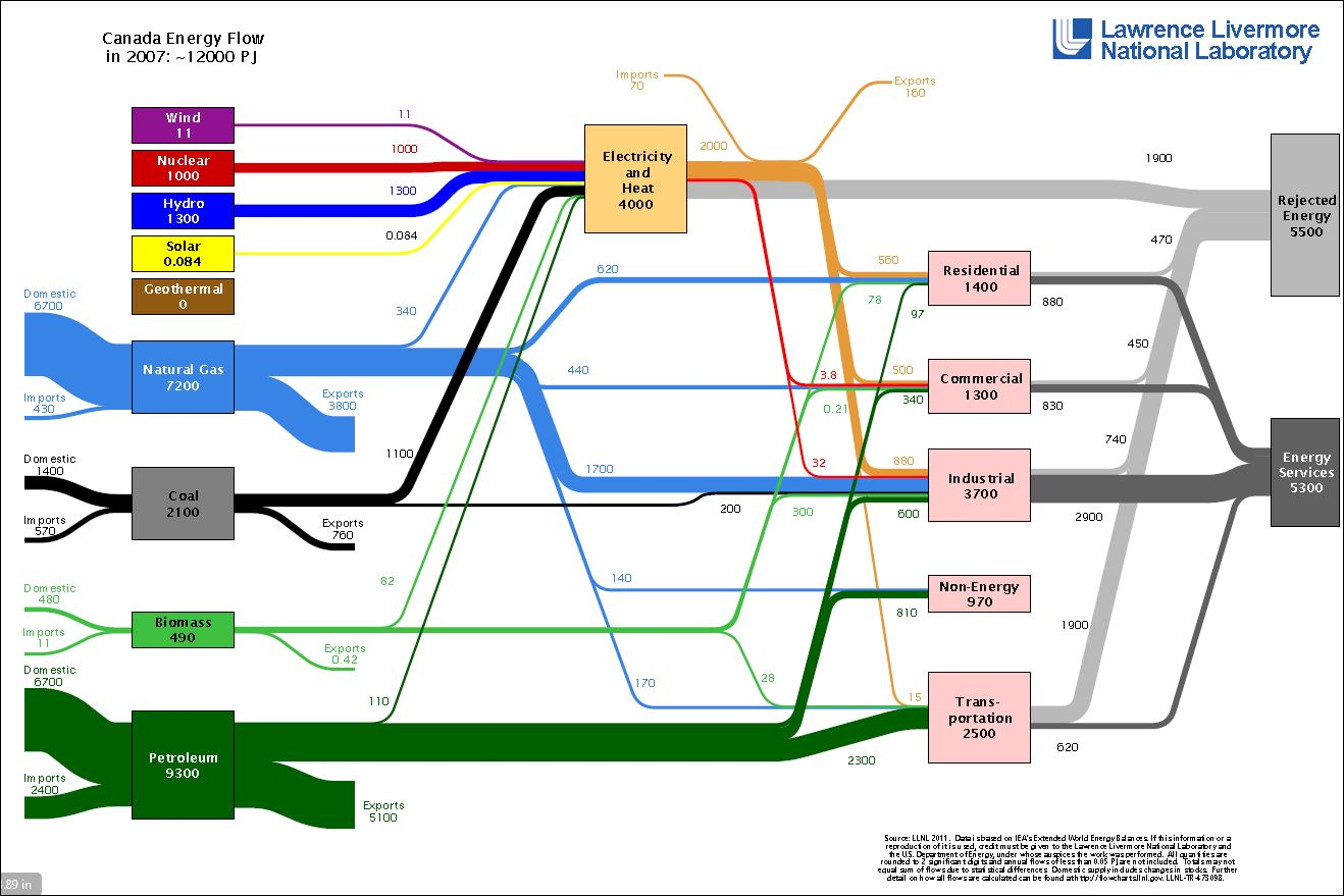 Energy Flows From Around The World