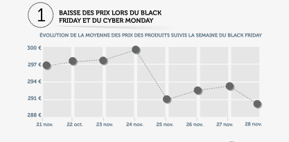 Infographie Black Friday - Semaine
