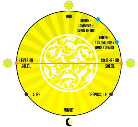 horaires des 5 prieres musulmanes
