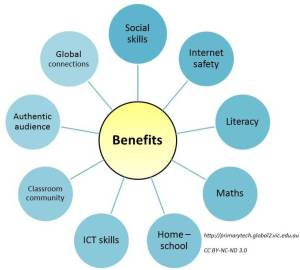 Benefits of Educational Blogging Video – Primary Tech by
