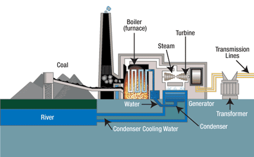 COAL FIRED POWER PLANT -