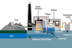 Coal Fired plants, COAL FIRED POWER PLANT, COAL FIRED POWER PLANT Training, Coal Fired