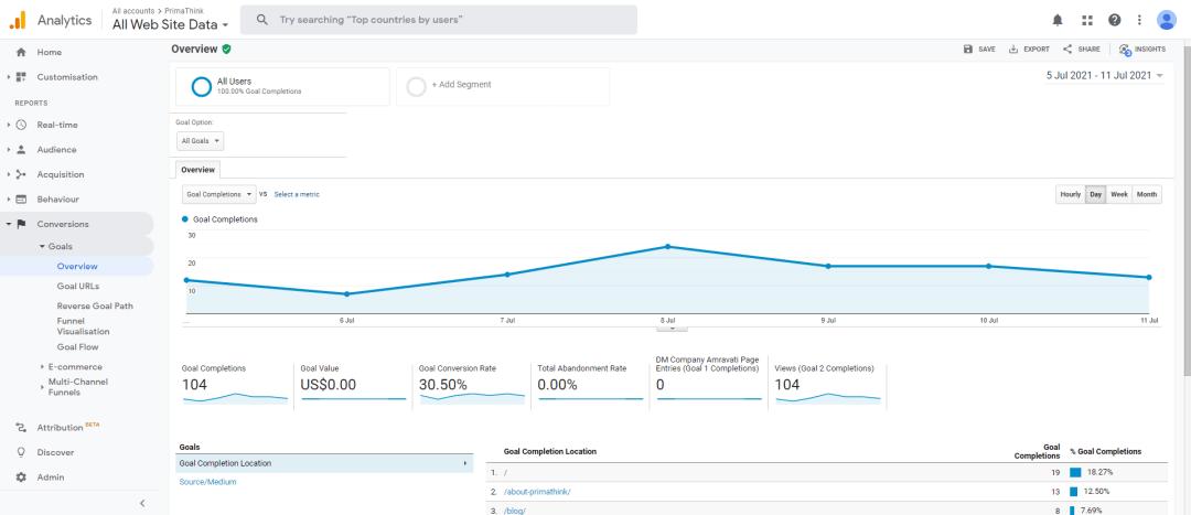 conversion overview analytics primathink