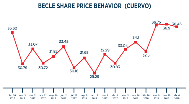 Graphic becle price behavior jose cuervo PR1ME Capital Capítulo 6: If these companies became successful with the Stock Exchange, why wouldn´t yours?