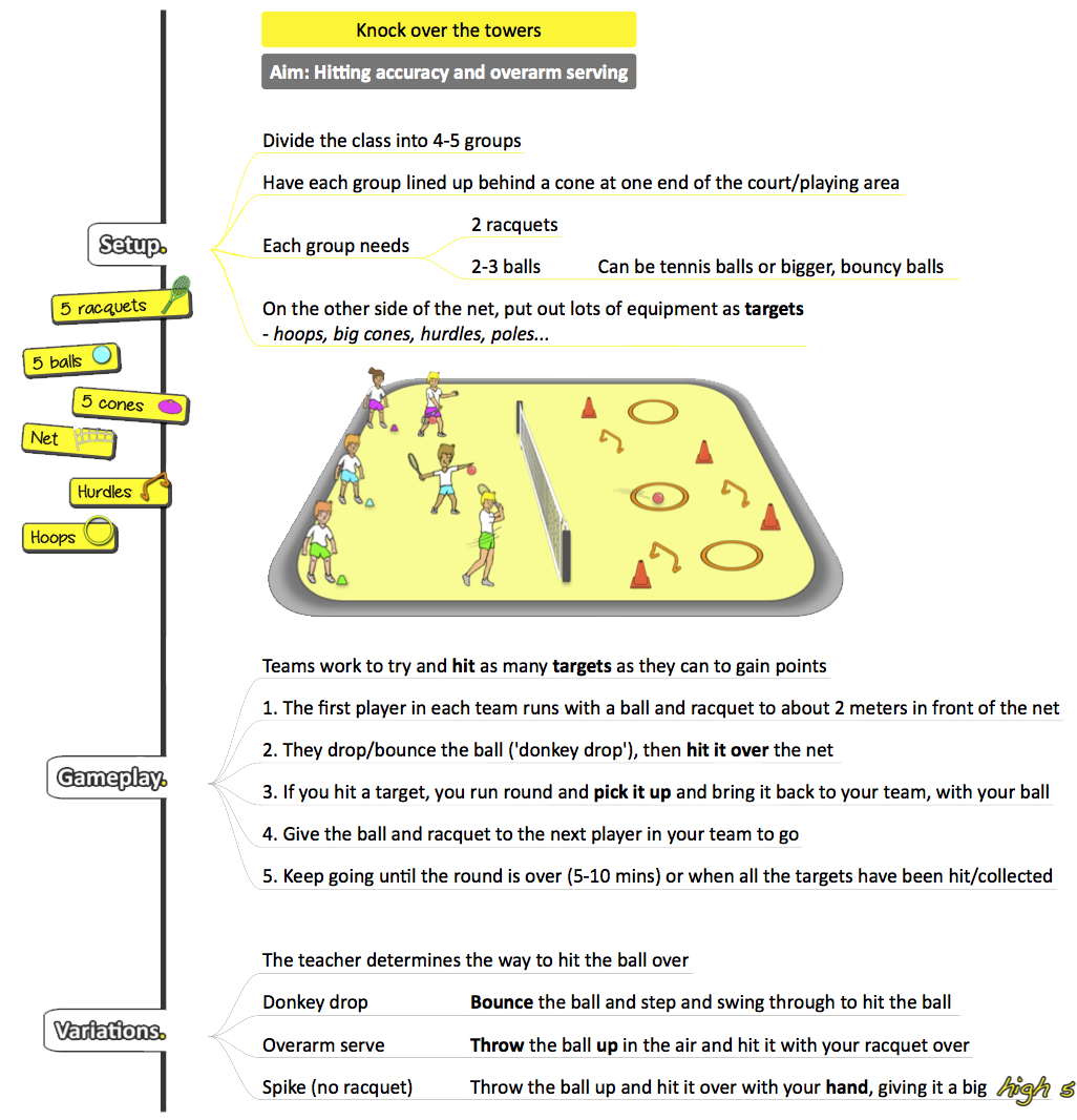 Kindy Grade 3 Sport The Complete Package And 6 Free Lesson Ideas Prime Coaching Sport