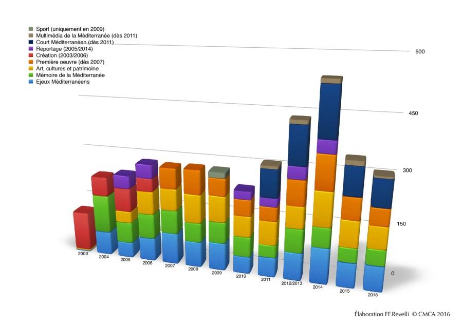 categories-films-statistiques-primed-2002-2016