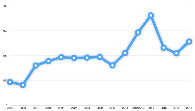 statistics-registrations-primed-2002-2017
