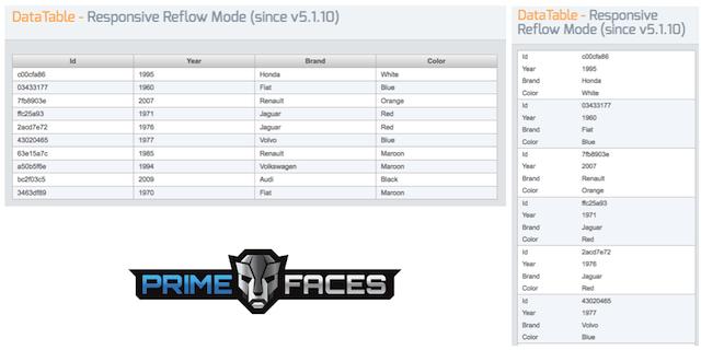 Reflow mode for DataTable | PrimeFaces