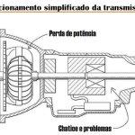 O funcionamento simplificado da transmissão automática - brincadeira, logicamente.