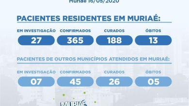 Photo of Muriaé registra 365 casos confirmados e 13 óbitos de residentes na cidade com COVID-19