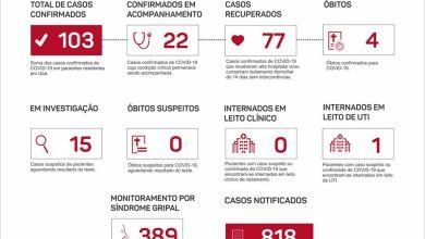 Photo of Ubá registra 103 casos confirmados de COVID-19