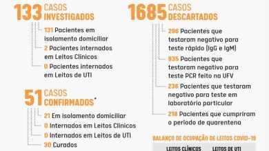 Foto de Viçosa chega a 51 casos confirmados de Covid-19