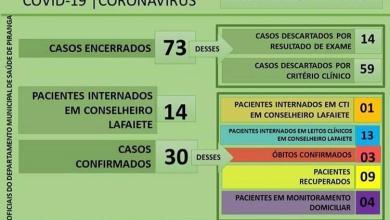 Photo of Piranga registra 30 casos confirmados de COVID-19