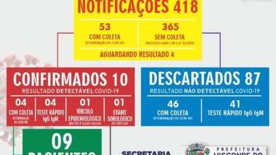 Photo of Visconde do Rio Branco registra 10 casos confirmados de coronavírus