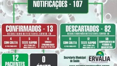 Photo of Ervália registra 13 casos confirmados de COVID-19