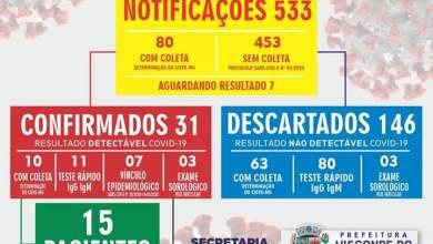 Photo of Visconde do Rio Branco registra 31 casos confirmados de COVID-19