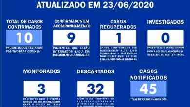 Foto de Guiricema registra 10 casos confirmados de COVID-19