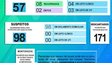 Photo of Secretaria Municipal de Saúde de Porto Firme comunica mais 02 casos positivos para a Covid-19