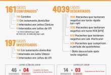 Photo of Seis novos casos de COVID-19 são confirmados nesta terça-feira (04) em Viçosa
