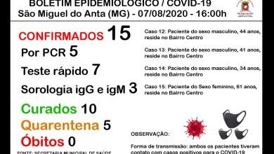 Photo of São Miguel do Anta chega ao 15º caso confirmado de COVID-19