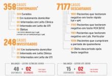 Foto de Viçosa mantém média de 3 casos confirmados de COVID-19 por dia