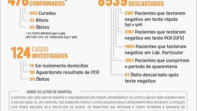 Foto de Boletim epidemiológico de terça (20): mais 9 casos de Covid-19 em Viçosa