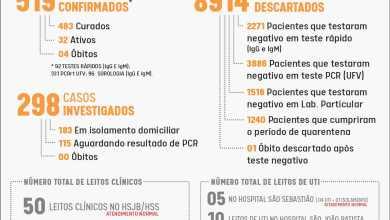 Foto de Boletim Epidemiológico desta terça (27) confirma 8 novos casos de COVID-19 em Viçosa