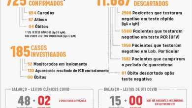 Foto de Boletim epidemiológico informa 17 novos casos de Covid em Viçosa