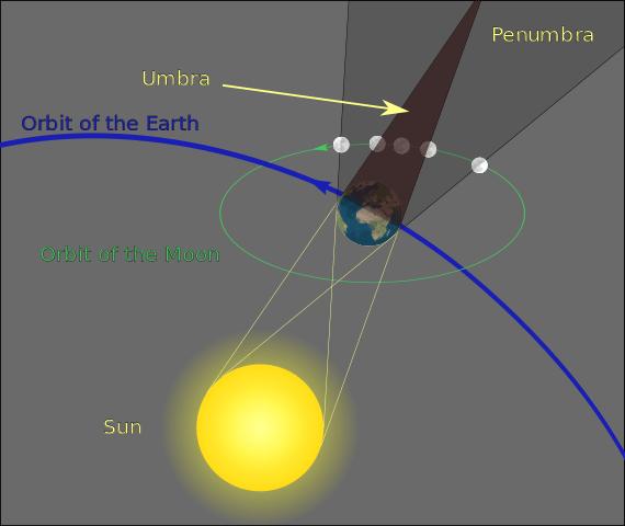 La sombra de la Tierra al estar frente al Sol. Imagen: