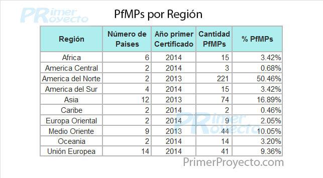 pfmp x Region
