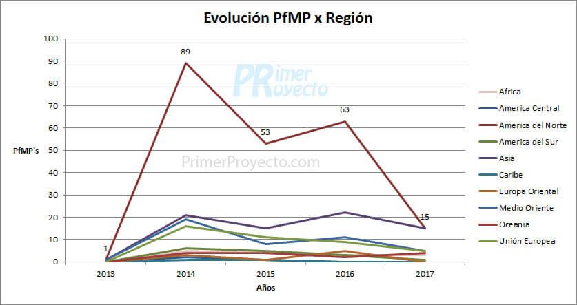 pfmp region