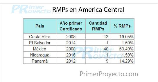 Rmp Acentral