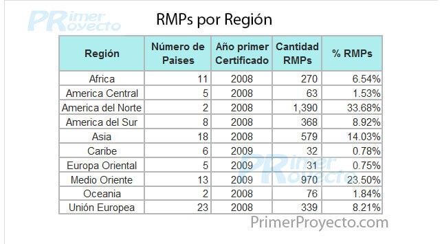 RMP Region