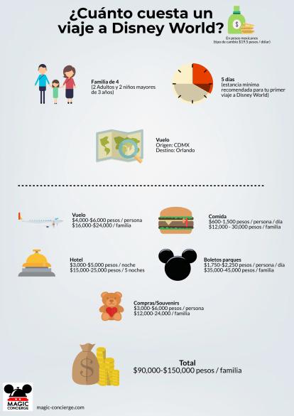 Costo viaje a Disney World