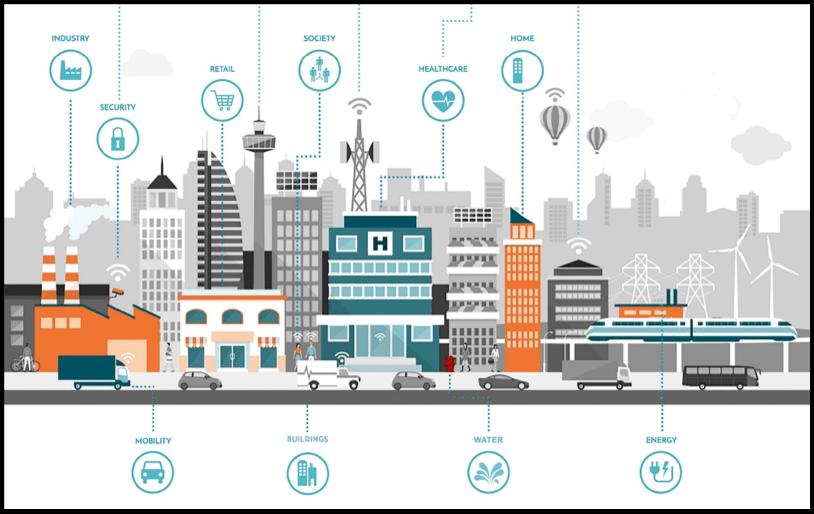 Soluciones Tecnológicas para Smart City