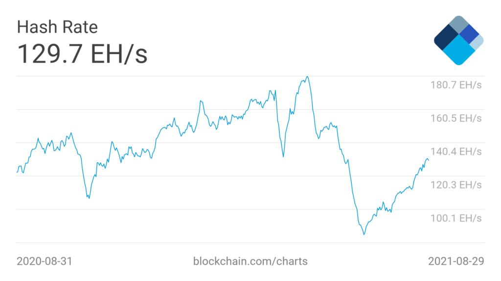 Market Research Report: Bitcoin Bounces Back As Nasdaq Posts ATH - BTC hash rate 1024x576