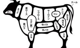 筋トレと牛肉