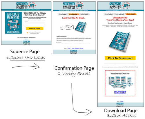 Affiliate Marketing Profit Kit
