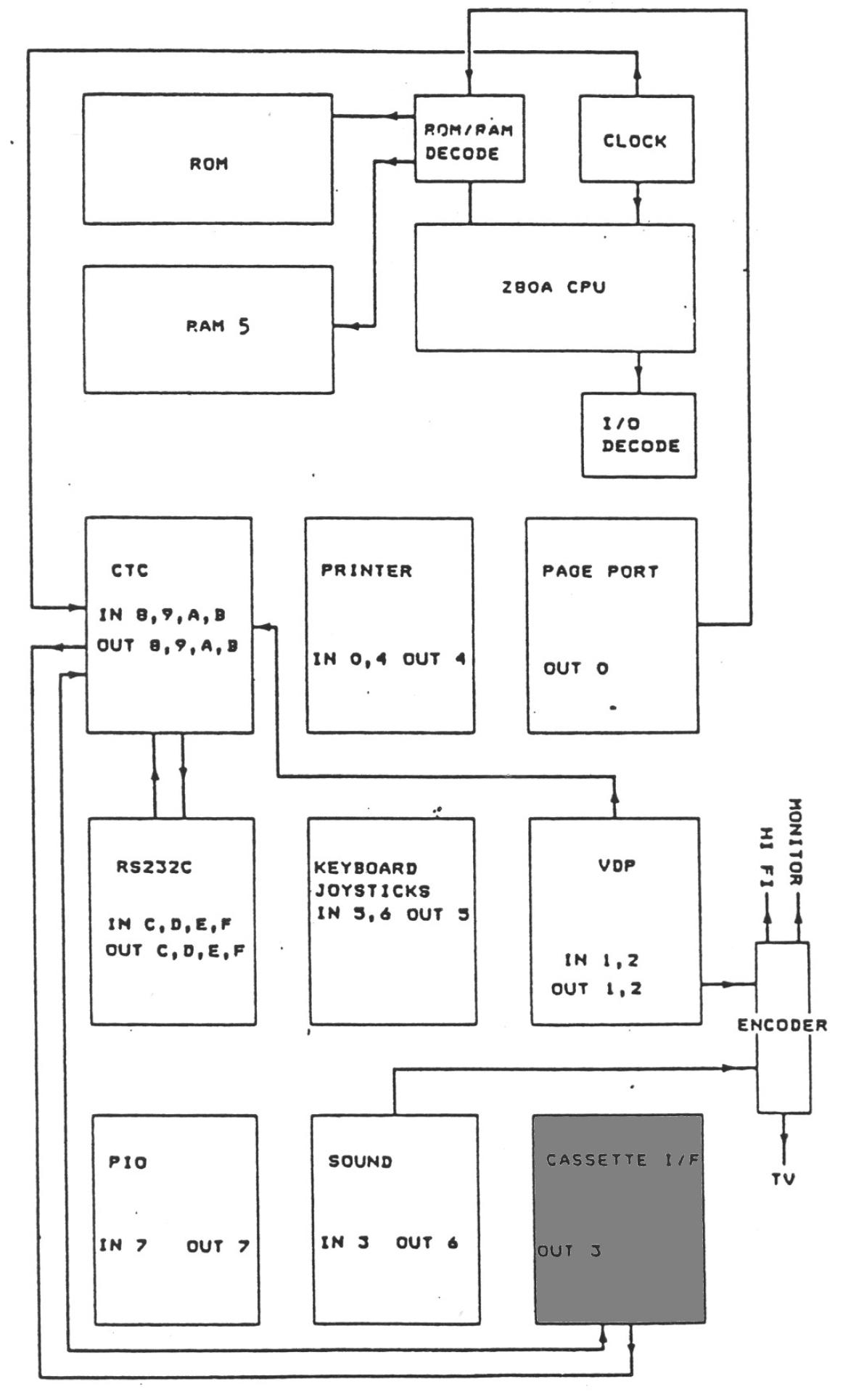 Memotech Mtx 512