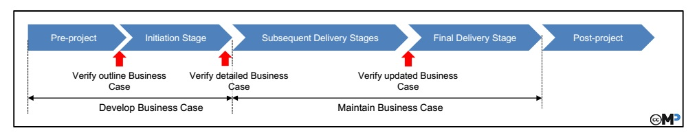 Business Case Prince2 Wiki